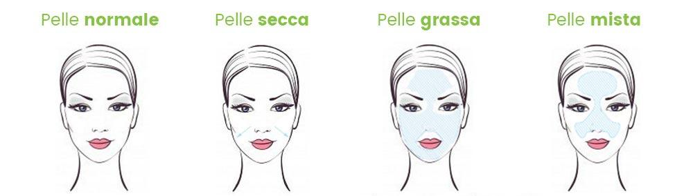 Migliore crema idratante viso: tipi di pelle