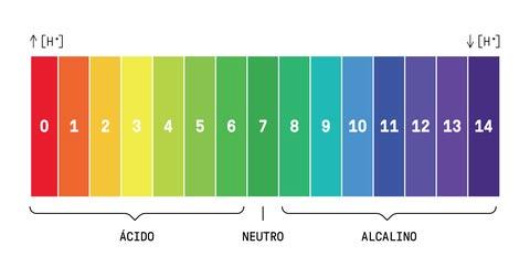 Come misurare il pH della pelle